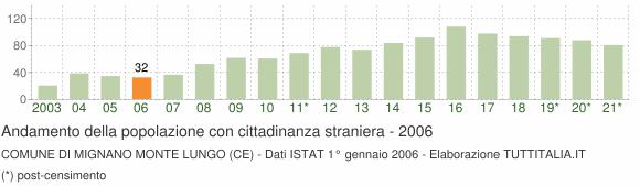 Grafico andamento popolazione stranieri Comune di Mignano Monte Lungo (CE)