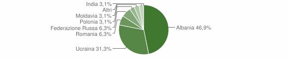 Grafico cittadinanza stranieri - Mignano Monte Lungo 2006