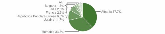 Grafico cittadinanza stranieri - Mignano Monte Lungo 2012