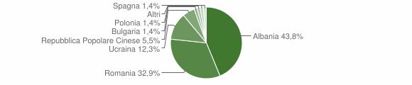 Grafico cittadinanza stranieri - Mignano Monte Lungo 2013