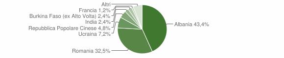 Grafico cittadinanza stranieri - Mignano Monte Lungo 2014