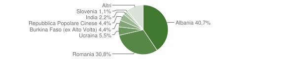 Grafico cittadinanza stranieri - Mignano Monte Lungo 2015