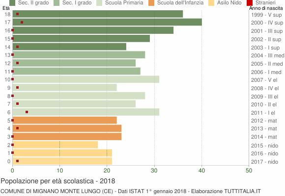 Grafico Popolazione in età scolastica - Mignano Monte Lungo 2018