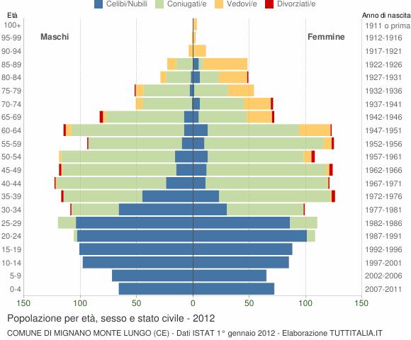 Grafico Popolazione per età, sesso e stato civile Comune di Mignano Monte Lungo (CE)