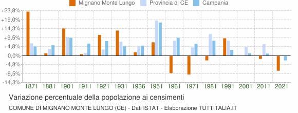 Grafico variazione percentuale della popolazione Comune di Mignano Monte Lungo (CE)