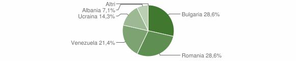 Grafico cittadinanza stranieri - Santa Paolina 2018