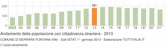 Grafico andamento popolazione stranieri Comune di Serrara Fontana (NA)