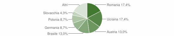Grafico cittadinanza stranieri - Torraca 2018
