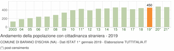 Grafico andamento popolazione stranieri Comune di Barano d'Ischia (NA)