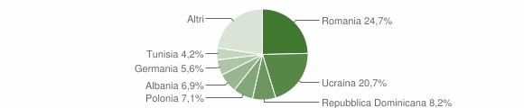 Grafico cittadinanza stranieri - Barano d'Ischia 2019