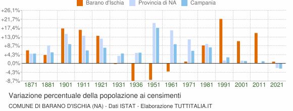 Grafico variazione percentuale della popolazione Comune di Barano d'Ischia (NA)