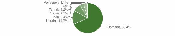 Grafico cittadinanza stranieri - Liveri 2019