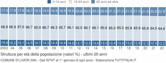 Grafico struttura della popolazione Comune di Liveri (NA)