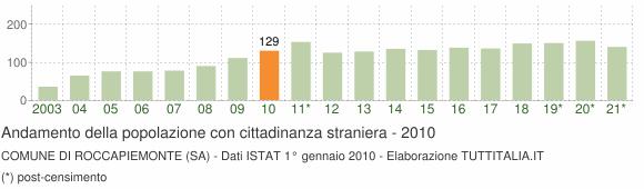 Grafico andamento popolazione stranieri Comune di Roccapiemonte (SA)