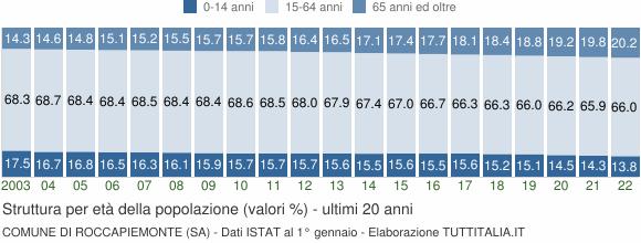 Grafico struttura della popolazione Comune di Roccapiemonte (SA)