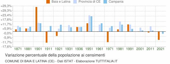 Grafico variazione percentuale della popolazione Comune di Baia e Latina (CE)