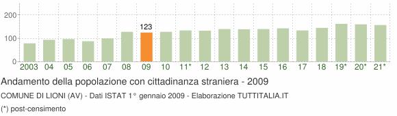 Grafico andamento popolazione stranieri Comune di Lioni (AV)