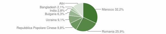 Grafico cittadinanza stranieri - Lioni 2018
