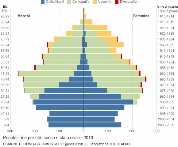 Grafico Popolazione per età, sesso e stato civile Comune di Lioni (AV)