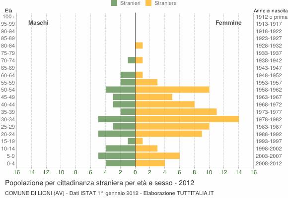 Grafico cittadini stranieri - Lioni 2012