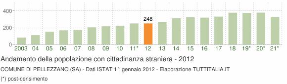 Grafico andamento popolazione stranieri Comune di Pellezzano (SA)