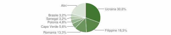Grafico cittadinanza stranieri - Pellezzano 2012