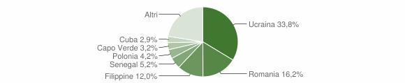 Grafico cittadinanza stranieri - Pellezzano 2014