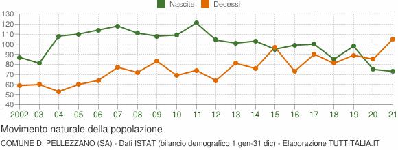 Grafico movimento naturale della popolazione Comune di Pellezzano (SA)