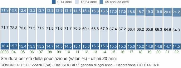 Grafico struttura della popolazione Comune di Pellezzano (SA)