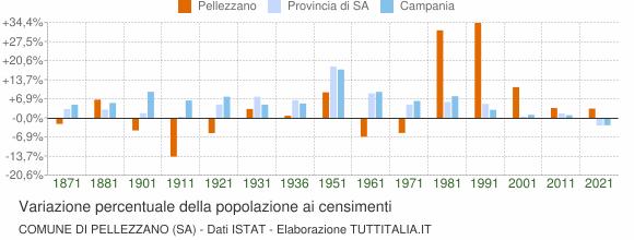 Grafico variazione percentuale della popolazione Comune di Pellezzano (SA)