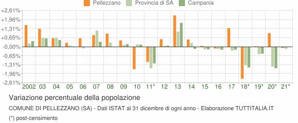 Variazione percentuale della popolazione Comune di Pellezzano (SA)