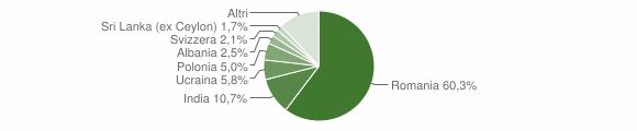 Grafico cittadinanza stranieri - Pietramelara 2019