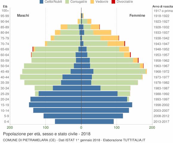 Grafico Popolazione per età, sesso e stato civile Comune di Pietramelara (CE)