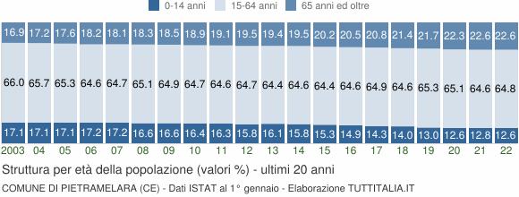 Grafico struttura della popolazione Comune di Pietramelara (CE)