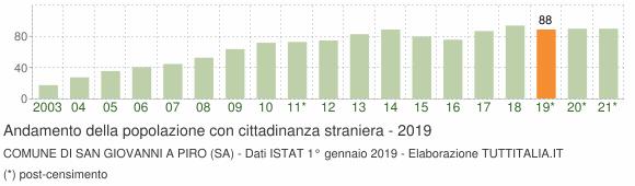 Grafico andamento popolazione stranieri Comune di San Giovanni a Piro (SA)