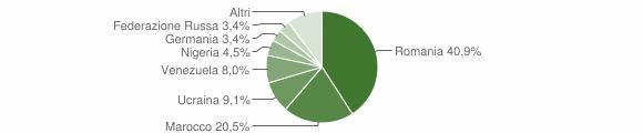 Grafico cittadinanza stranieri - San Giovanni a Piro 2019