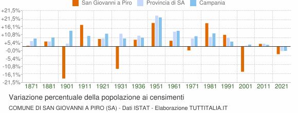 Grafico variazione percentuale della popolazione Comune di San Giovanni a Piro (SA)