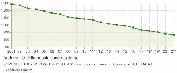 Andamento popolazione Comune di Trevico (AV)