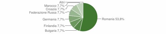 Grafico cittadinanza stranieri - Trevico 2017