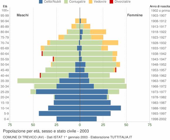 Grafico Popolazione per età, sesso e stato civile Comune di Trevico (AV)