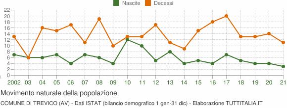 Grafico movimento naturale della popolazione Comune di Trevico (AV)