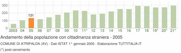 Grafico andamento popolazione stranieri Comune di Atripalda (AV)