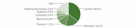 Grafico cittadinanza stranieri - Atripalda 2009