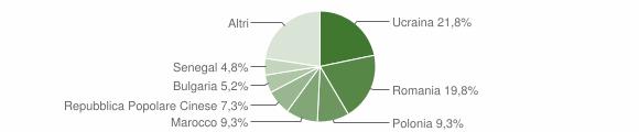 Grafico cittadinanza stranieri - Atripalda 2015