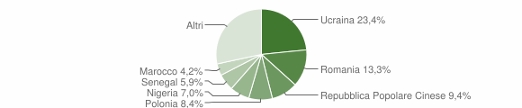 Grafico cittadinanza stranieri - Atripalda 2018