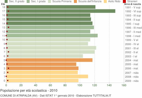 Grafico Popolazione in età scolastica - Atripalda 2010