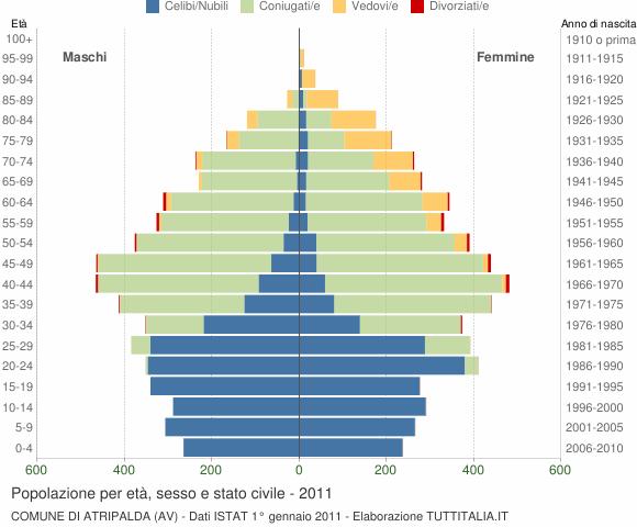 Grafico Popolazione per età, sesso e stato civile Comune di Atripalda (AV)