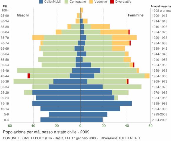 Grafico Popolazione per età, sesso e stato civile Comune di Castelpoto (BN)