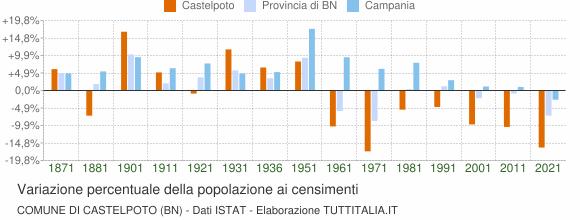 Grafico variazione percentuale della popolazione Comune di Castelpoto (BN)