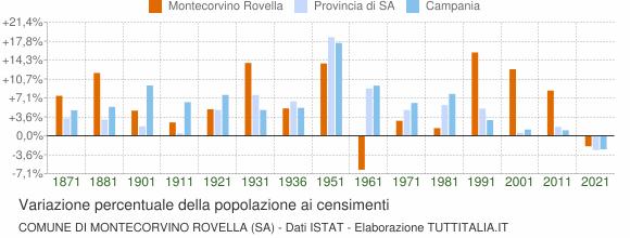 Grafico variazione percentuale della popolazione Comune di Montecorvino Rovella (SA)